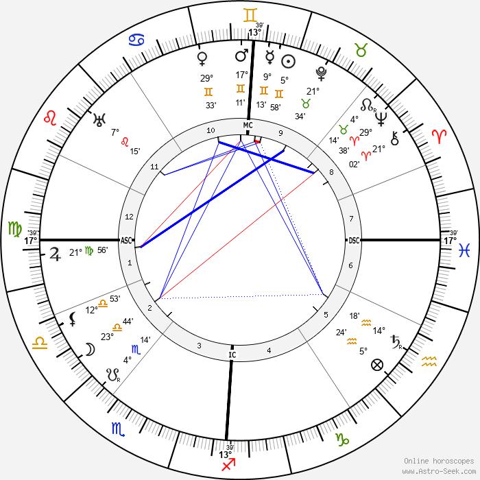 Nelly Bodenheim - Birth horoscope chart