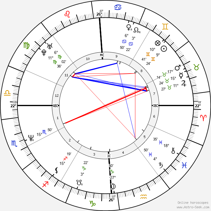 Nelson Aldrich Rockefeller Jr - Birth horoscope chart