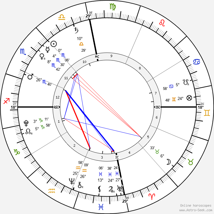 Nelson Angélil - Birth horoscope chart