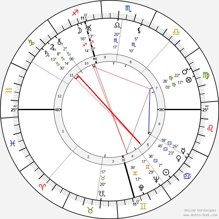 Nelson Eddy - Birth horoscope chart