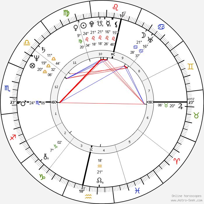 Nelson Piquet - Birth horoscope chart