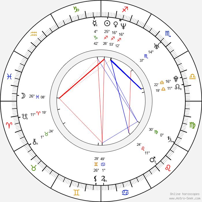 Nemanja Becanovic - Birth horoscope chart