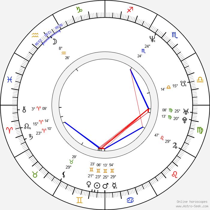 Nene Ohtsuka - Birth horoscope chart