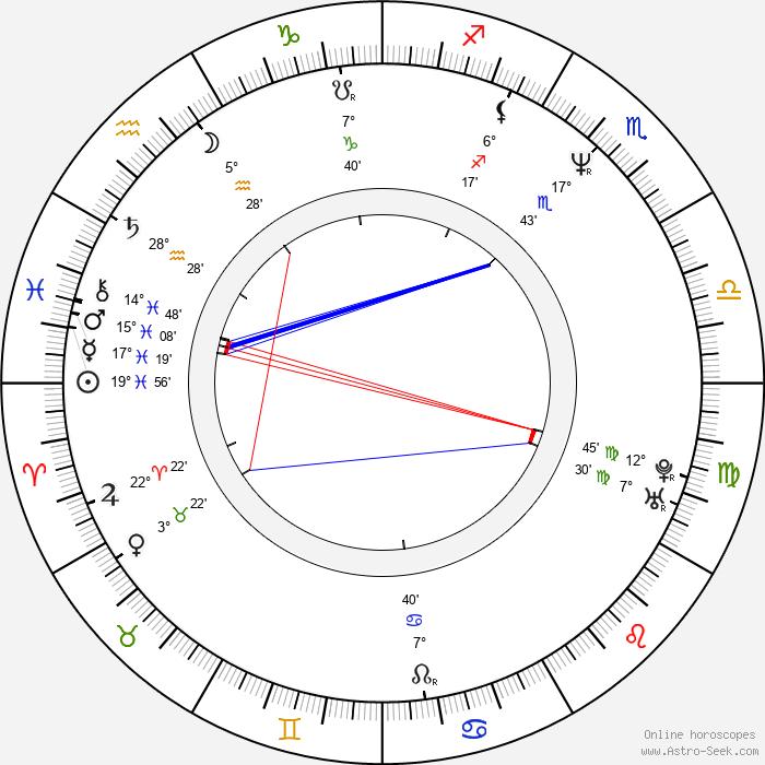 Neneh Cherry - Birth horoscope chart