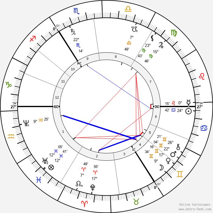 Neptune - Birth horoscope chart