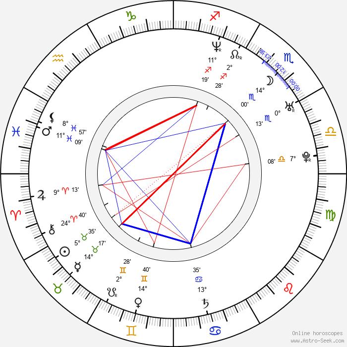 Nerina Pallot - Birth horoscope chart