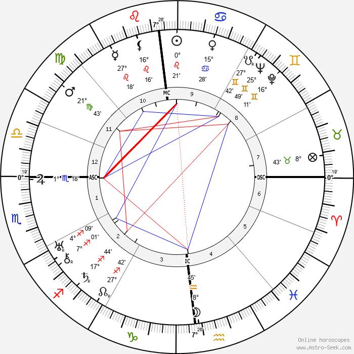 Nerio Bernardi - Birth horoscope chart