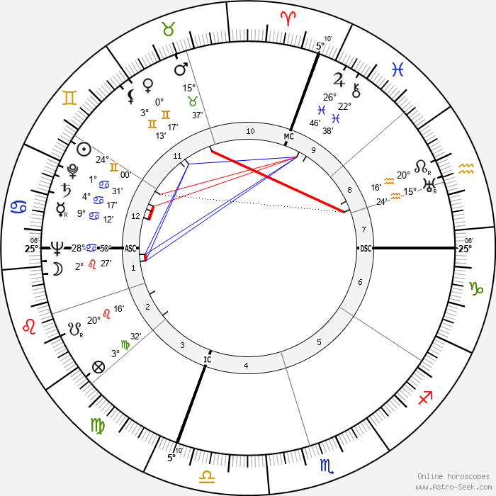 Nerio Nesi - Birth horoscope chart