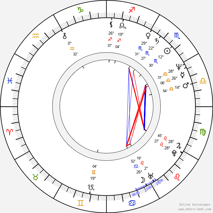 Nestor Serrano - Birth horoscope chart