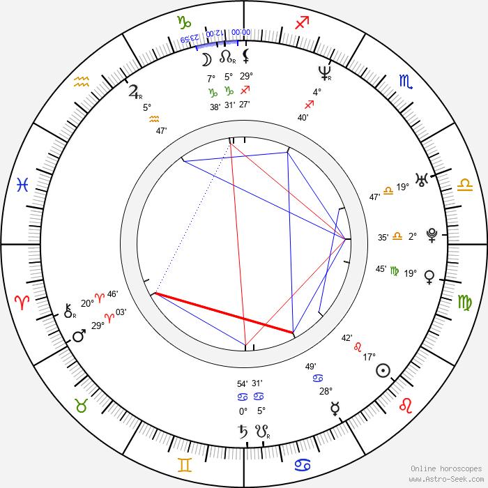 Neten Chokling - Birth horoscope chart