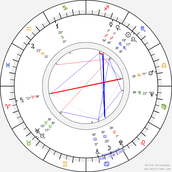 Nevena Kokanova - Birth horoscope chart