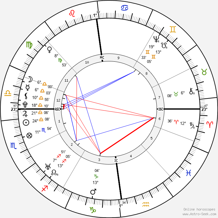Nevil Maskelyne - Birth horoscope chart