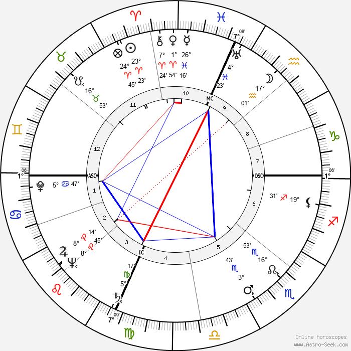 Neville Brand - Birth horoscope chart