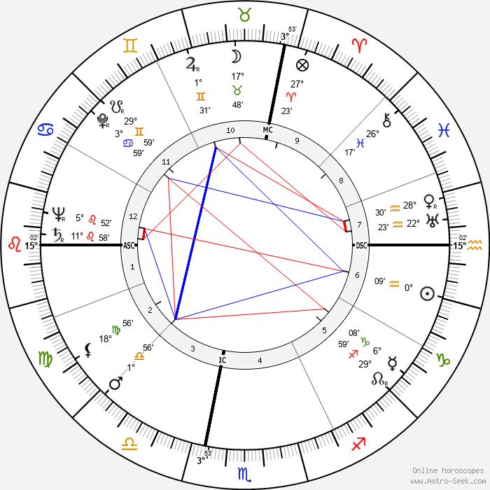 Nevin Stewart Scrimshaw - Birth horoscope chart