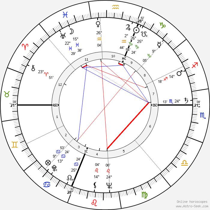 Newton N. Minow - Birth horoscope chart