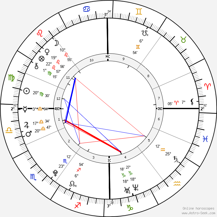Niall Horan - Birth horoscope chart