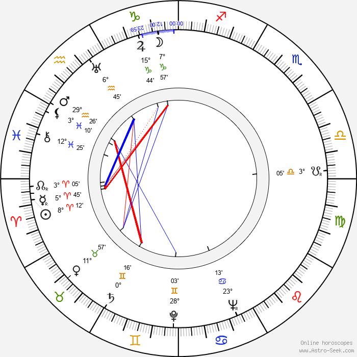 Niall MacGinnis - Birth horoscope chart