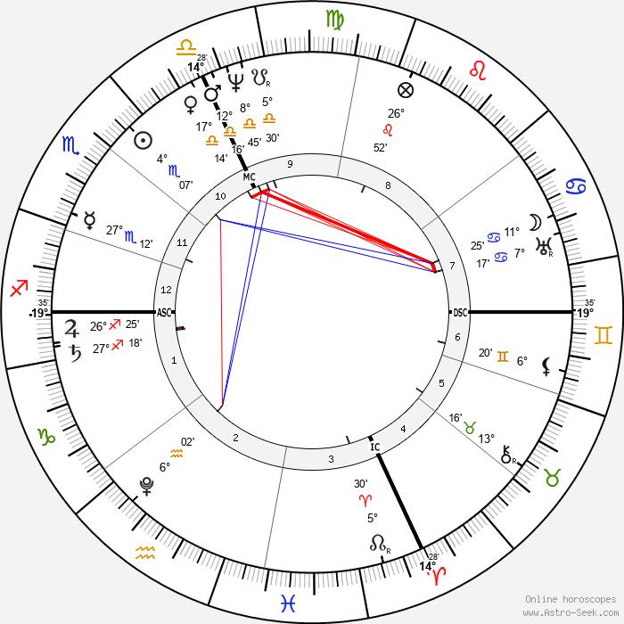 Niccolo Paganini - Birth horoscope chart