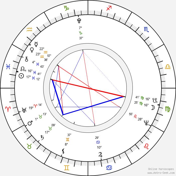 Nicéphore Niépce - Birth horoscope chart
