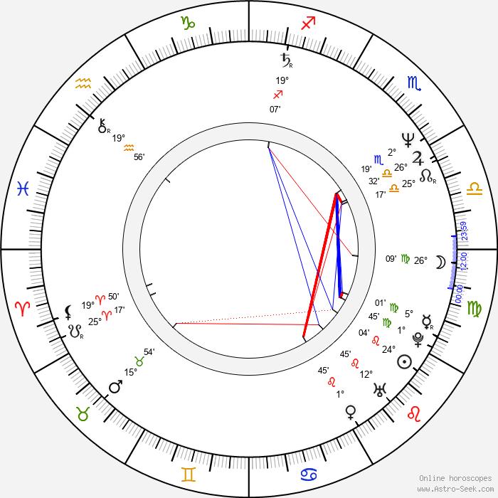 Nicholas Bell - Birth horoscope chart