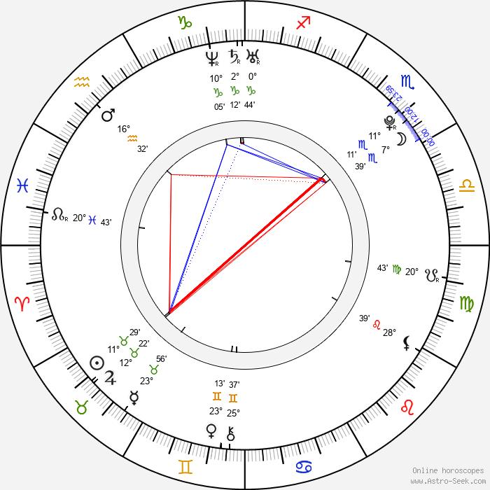 Nicholas Braun - Birth horoscope chart