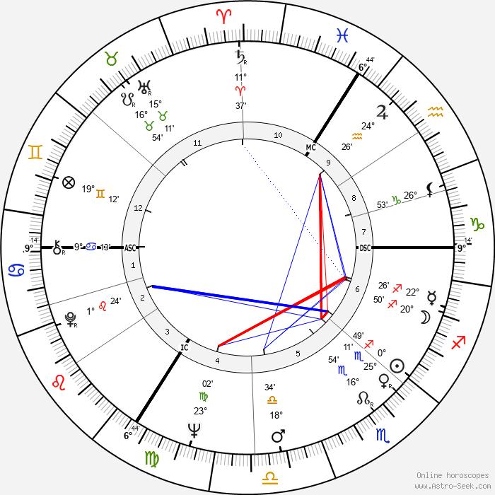 Nicholas Brian Baker - Birth horoscope chart