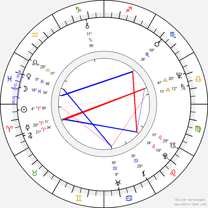 Nicholas Campbell - Birth horoscope chart