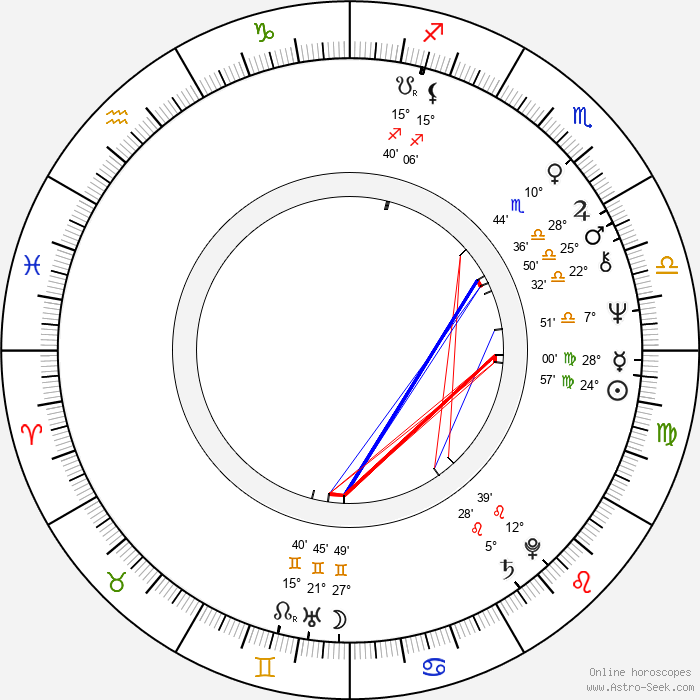 Nicholas Clay - Birth horoscope chart