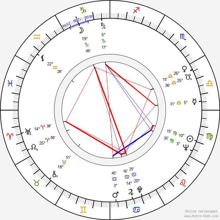 Nicholas Eden - Birth horoscope chart