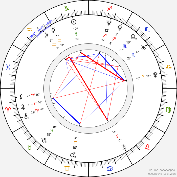 Nicholas Gonzalez - Birth horoscope chart