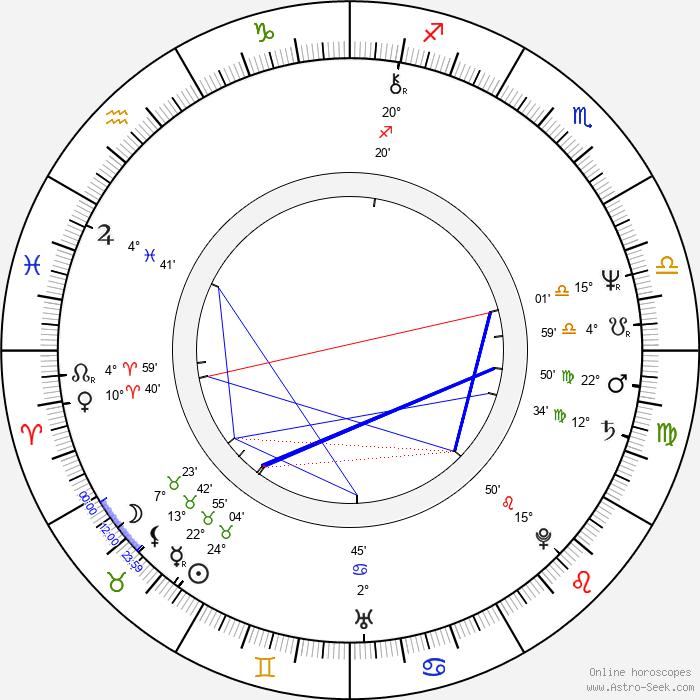 Nicholas Hammond - Birth horoscope chart