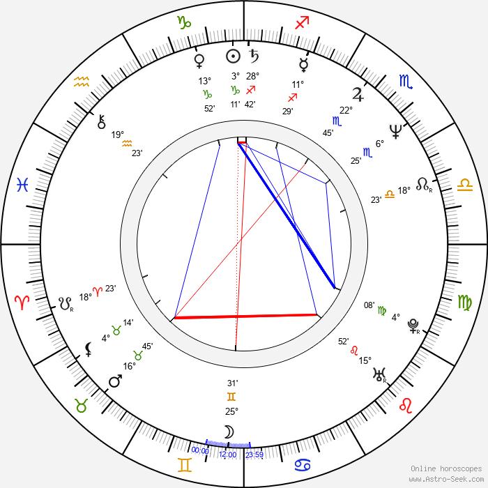 Nicholas Hope - Birth horoscope chart