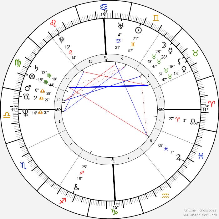 Nicholas Hugh Brown - Birth horoscope chart