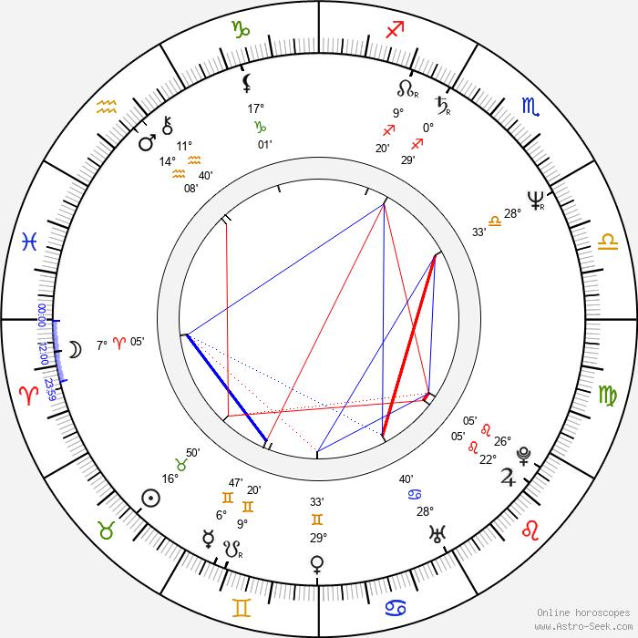 Nicholas Hytner - Birth horoscope chart