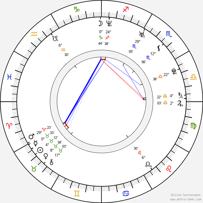 Nicholas Kerves - Birth horoscope chart