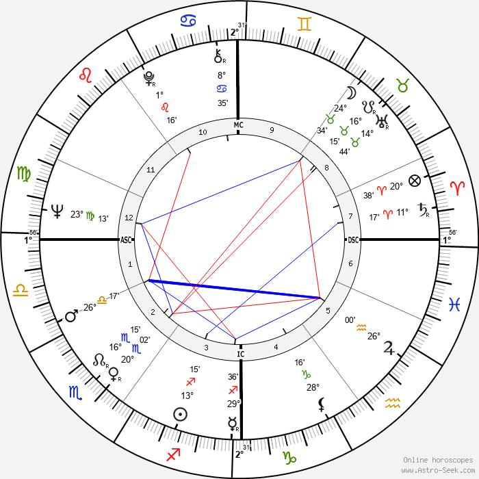 Nicholas Lyell - Birth horoscope chart
