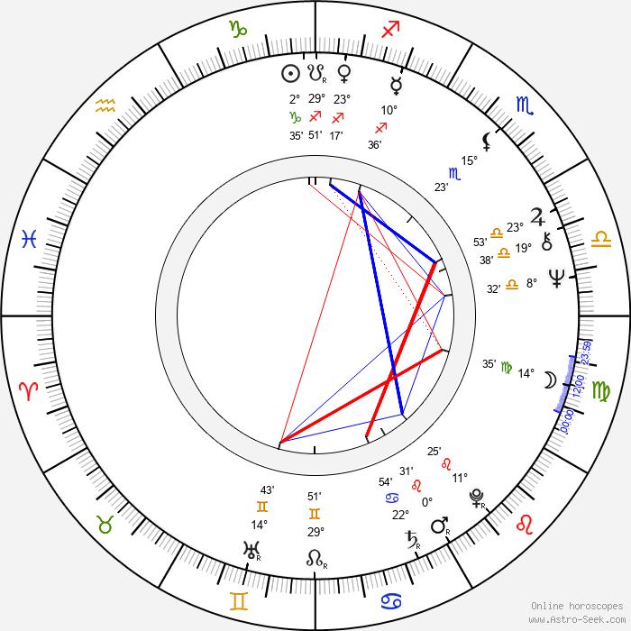 Nicholas Meyer - Birth horoscope chart