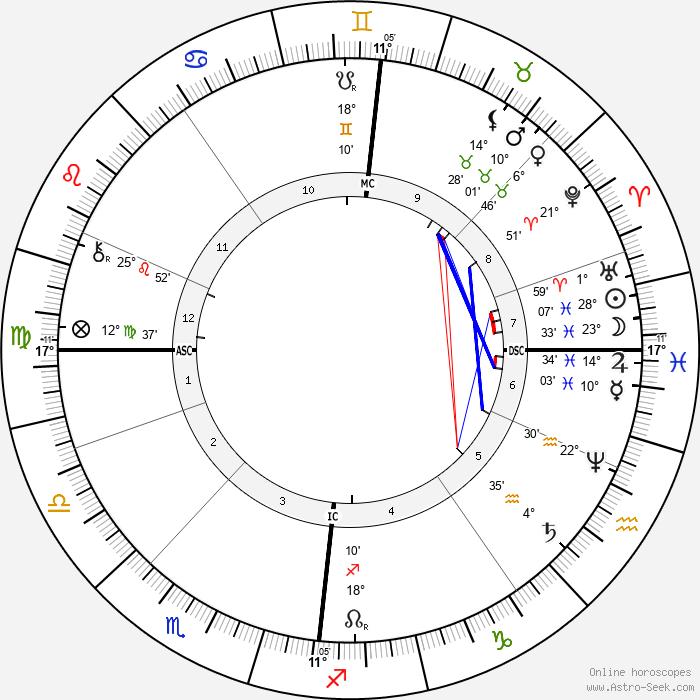 Nicholas Rimsky-Korsakov - Birth horoscope chart
