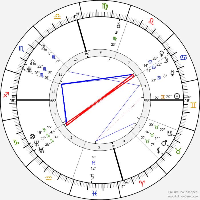 Nicholas Santo Pietro - Birth horoscope chart