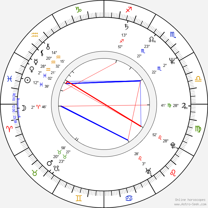 Nicholas Shakespeare - Birth horoscope chart