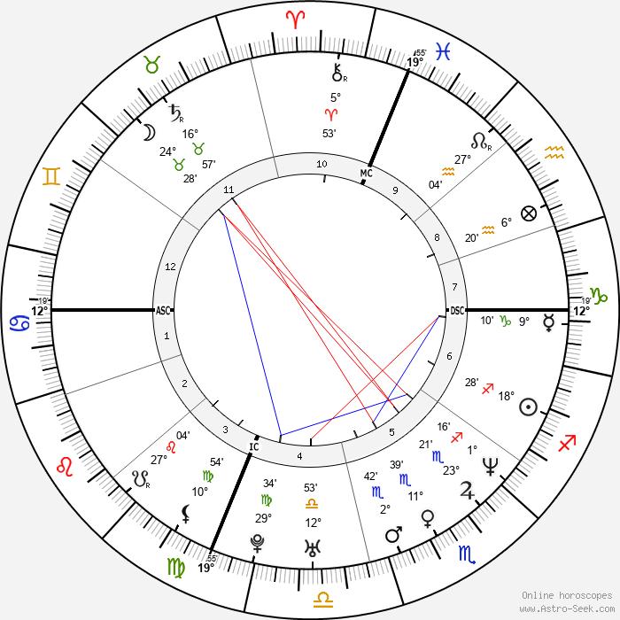 Nicholas Teague - Birth horoscope chart