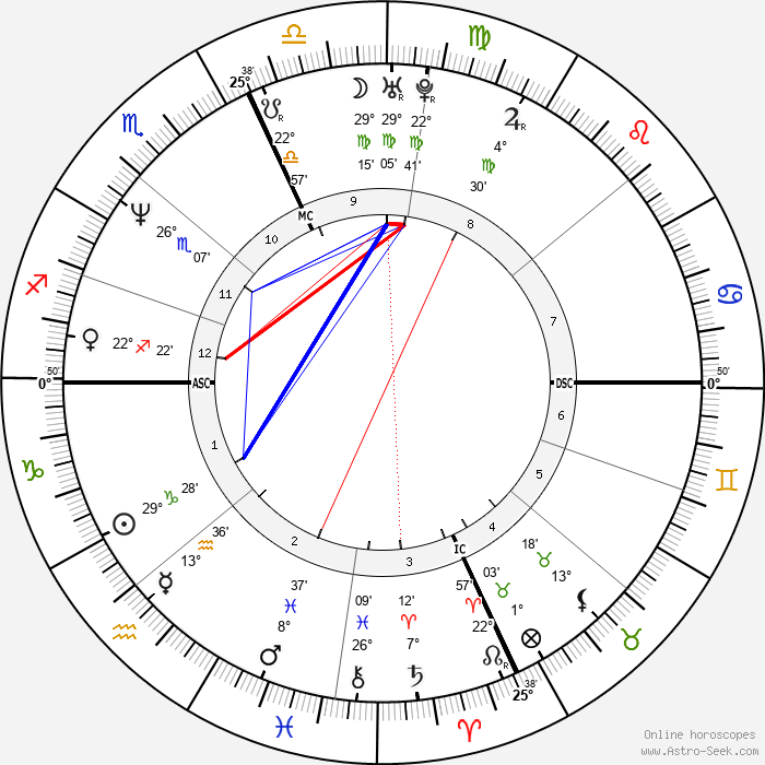 Nick Anderson - Birth horoscope chart