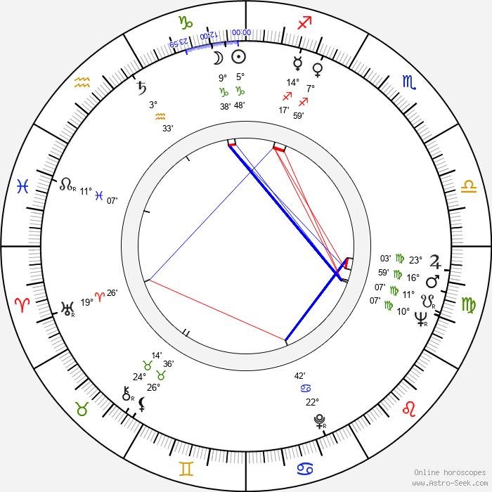 Nick Dimitri - Birth horoscope chart