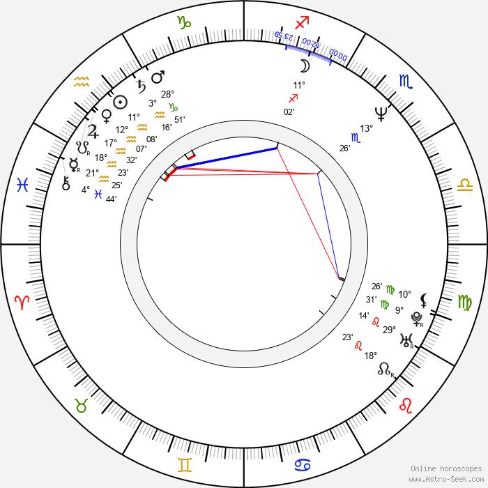 Nick DiPaolo - Birth horoscope chart