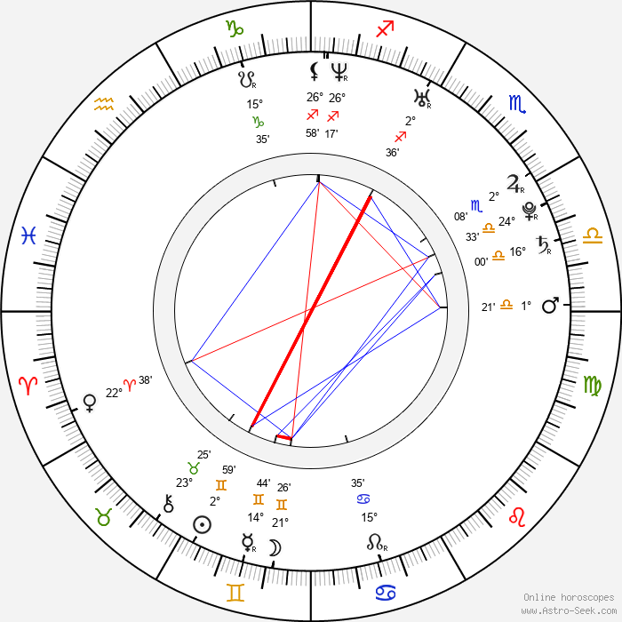 Nick Dougherty - Birth horoscope chart