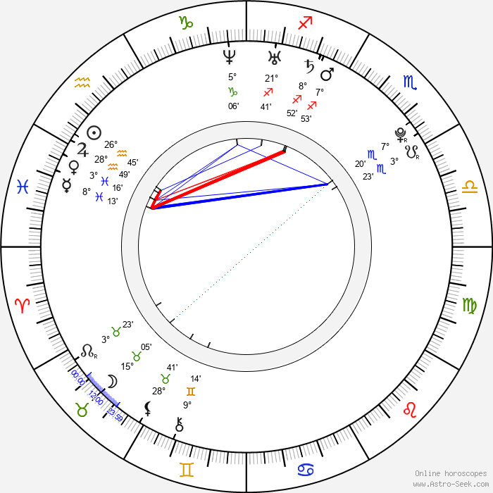 Nick Eversman - Birth horoscope chart
