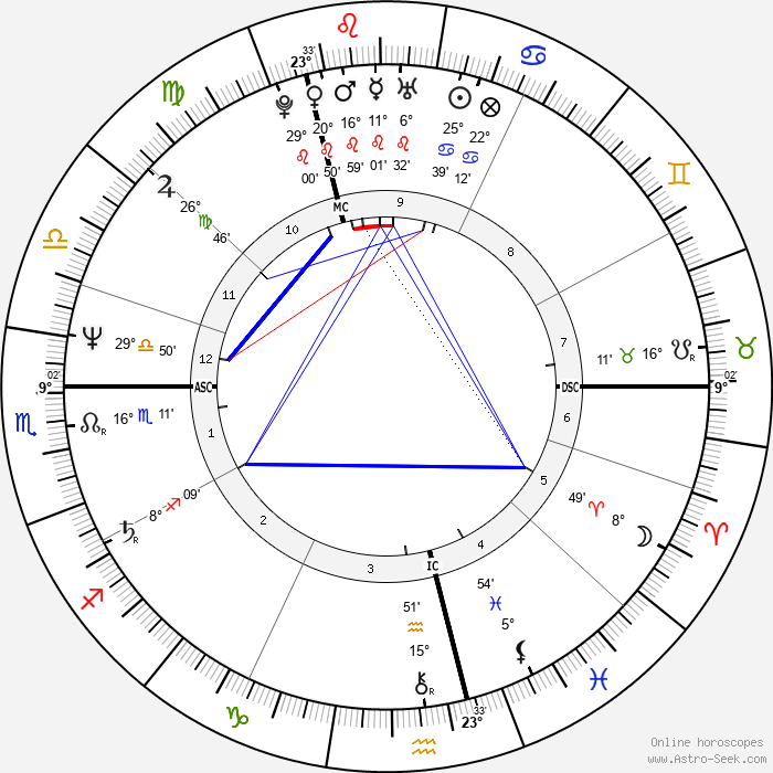 Nick Faldo - Birth horoscope chart