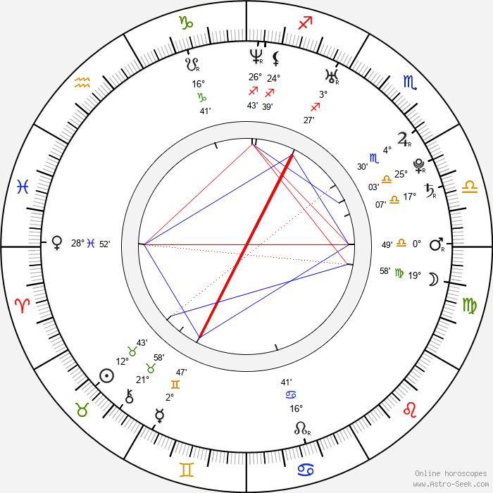Nick Gaglia - Birth horoscope chart