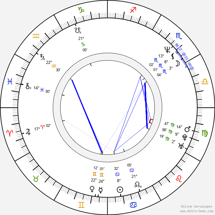 Nick Giannopoulos - Birth horoscope chart