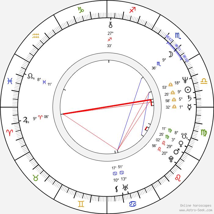 Nick Glennie-Smith - Birth horoscope chart